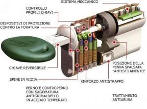 serrature sicurezza cilindro europeo ferramenta como